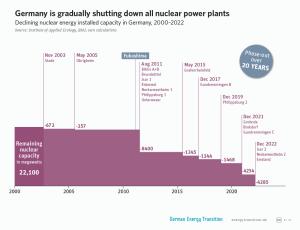 GET_3A2_shutting_down_nuclear_plants_l